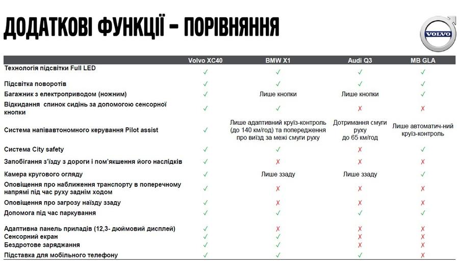 Volvo XC 40 vs. rivals