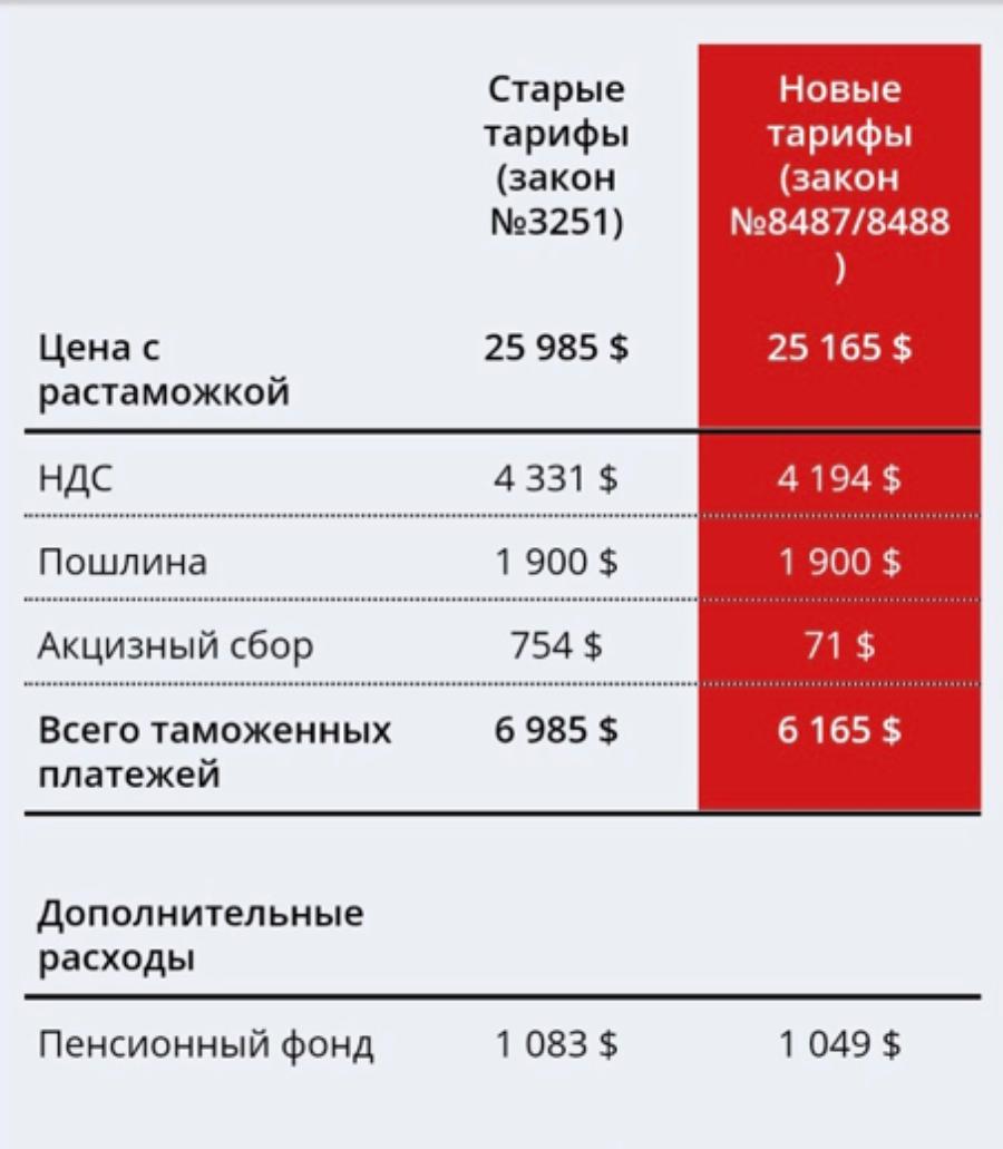 Price Rav4